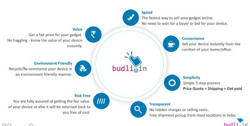 Why should you buy refurbished smartphones only from Budli